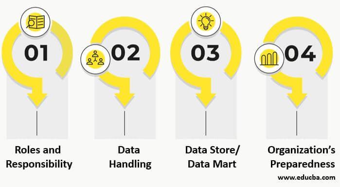 Data Governance Challenges