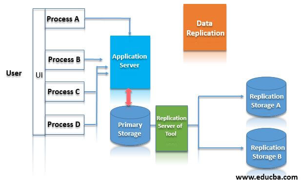 How Does Data Replication Work