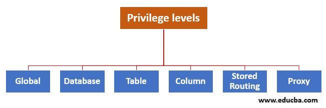 Privilege levels in MySQL