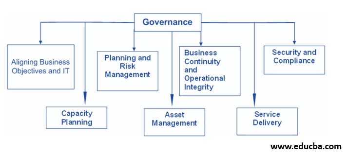 IT Governance Components