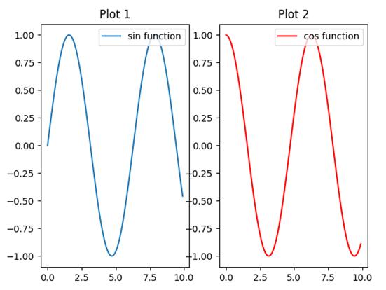 Matplotlib Subplots Example 1