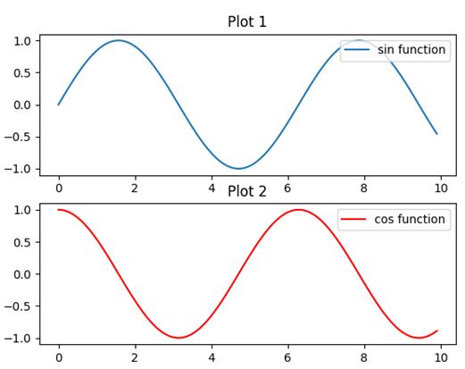 Matplotlib Subplots Example 2