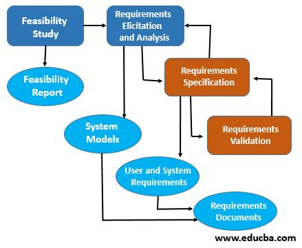 Process of Requirements Engineering