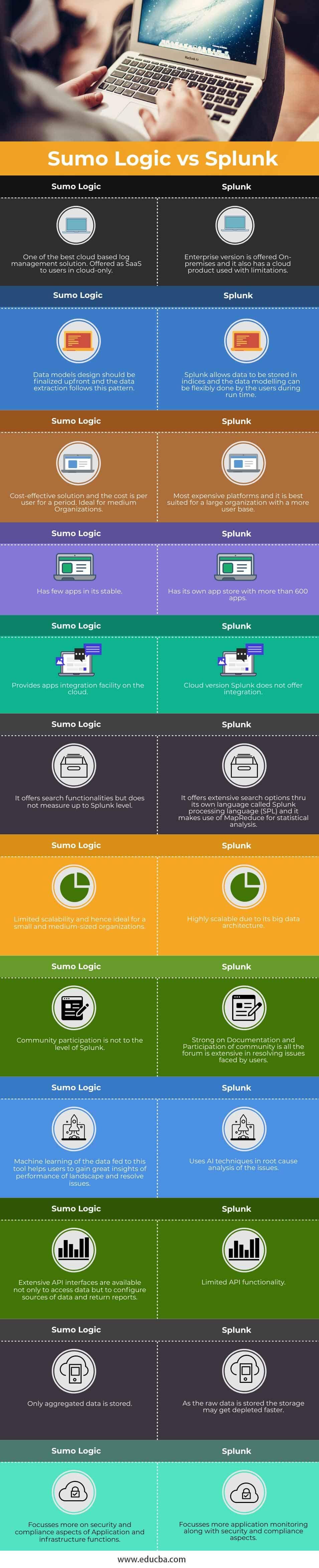 Sumo-Logic-vs-Splunk-info