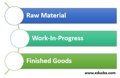 Three Types of Inventory