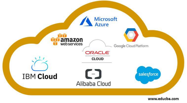 Top 7 Public Cloud Providers