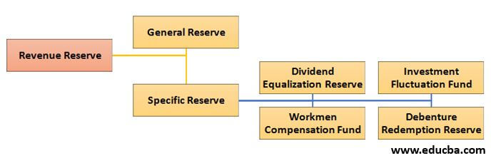 Types of Revenue Reserve