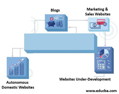 Uses of Static Website