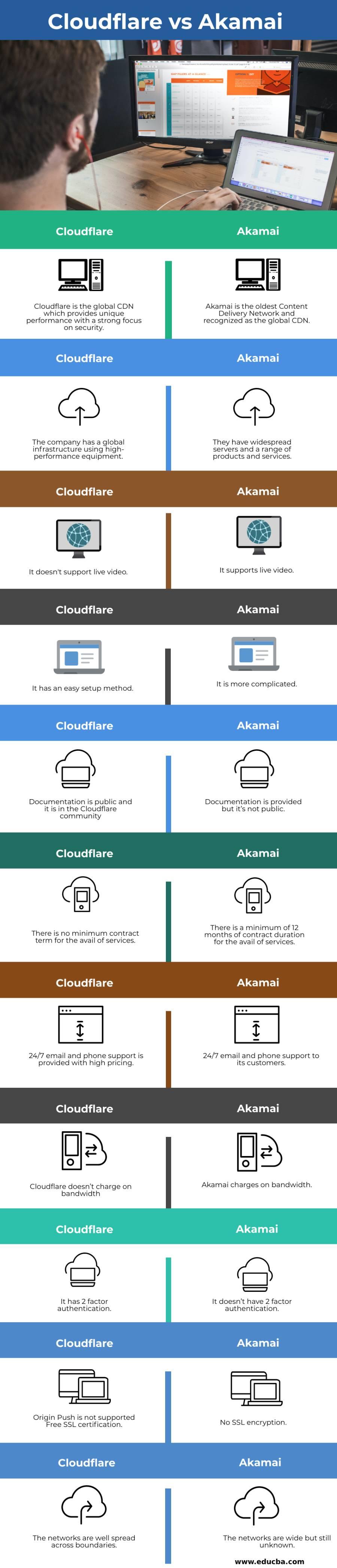 Cloudflare vs Akamai info