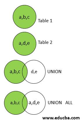 comparison with UNION ALL.