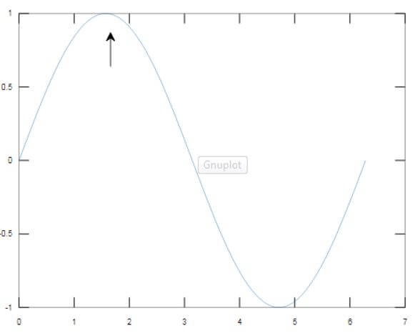 show the first incident when our sine wave touches the maximum value