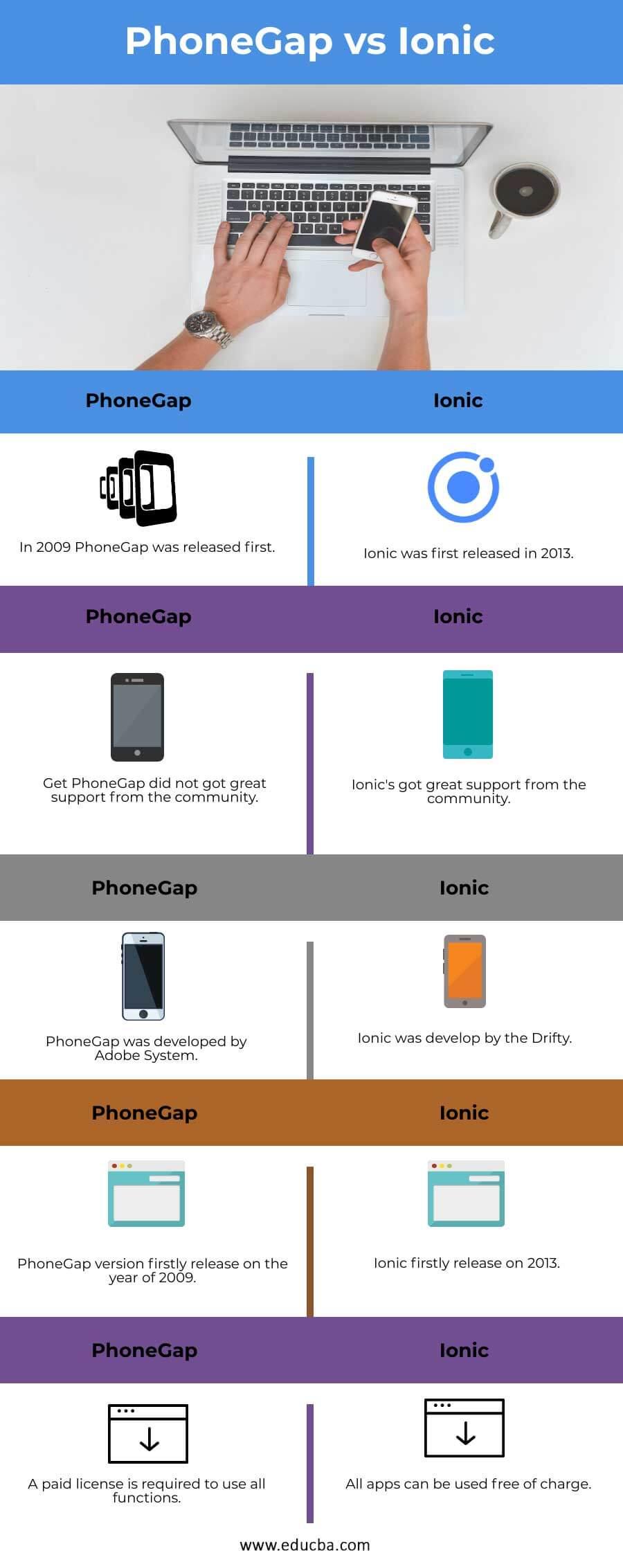 PhoneGap vs Ionic