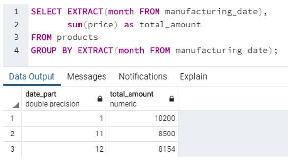 total amount for each month of manufacturing