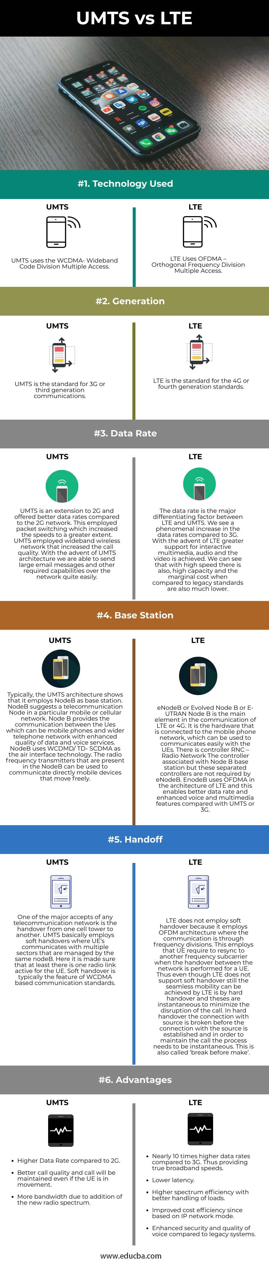 UMTS-vs-LTE-info