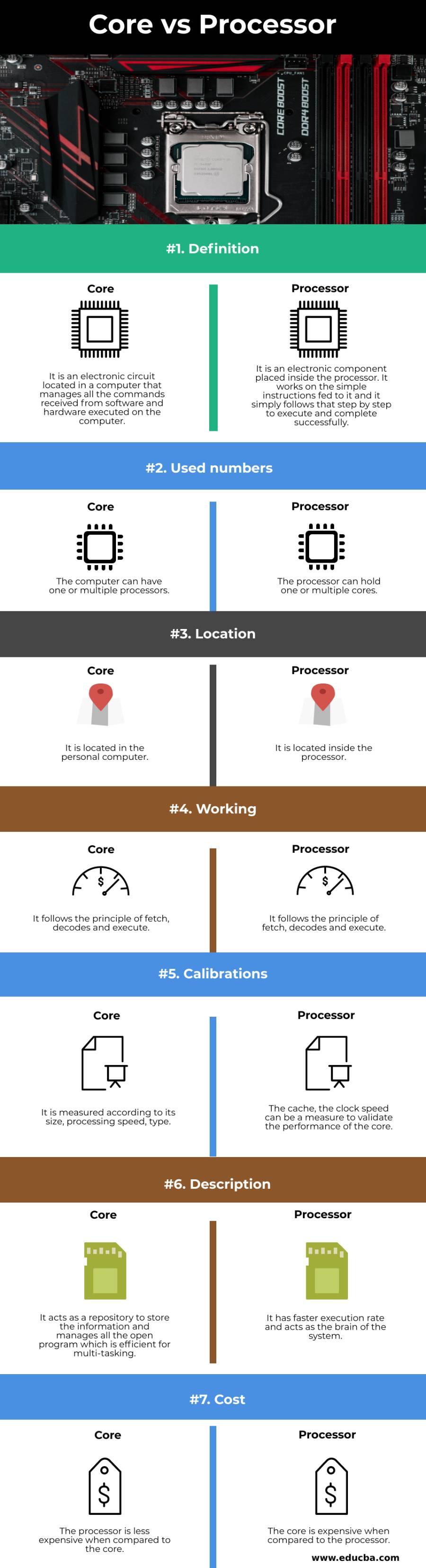 Core vs Processor info