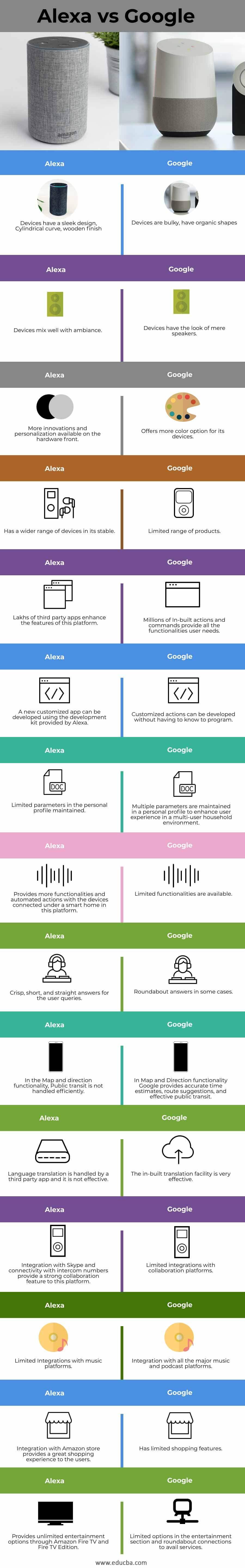 Alexa-vs-Google-info