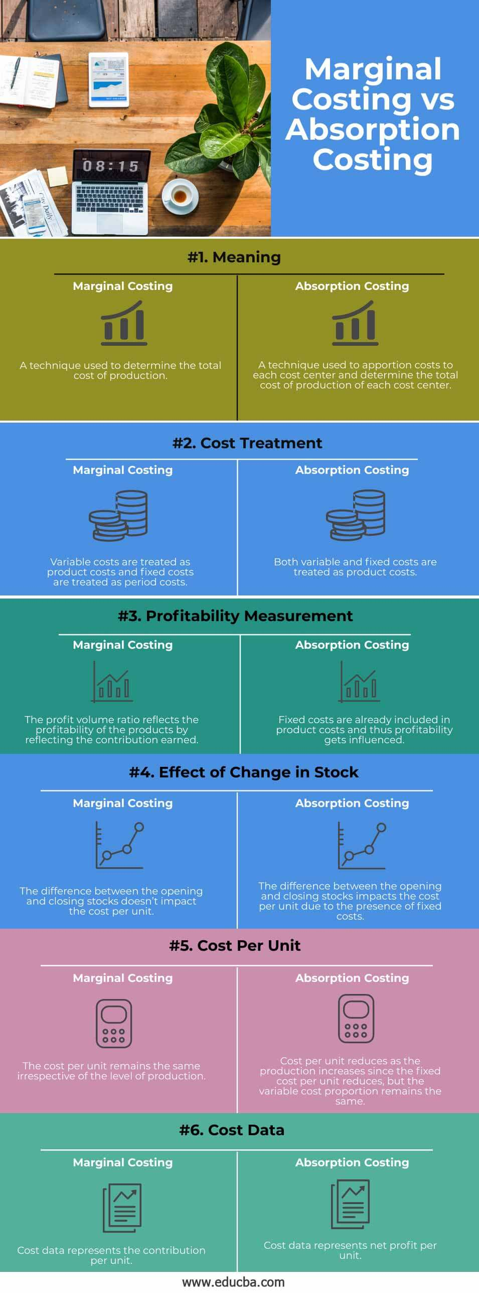 Marginal-Costing-vs-Absorption-Costing-info