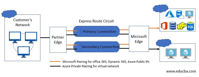 Microsoft-Azure-expressroute-work