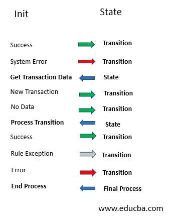 Re-Framework
