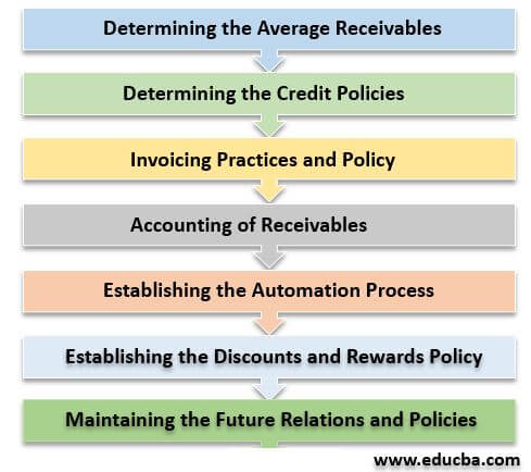 Steps of Accounts Receivable Process