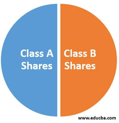 Types of Share Classes