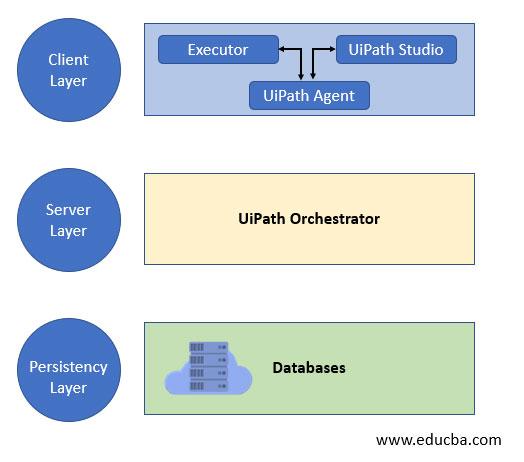 UiPath-Architecture-img