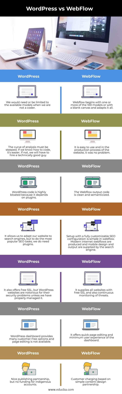 WordPress-vs-WebFlow-info