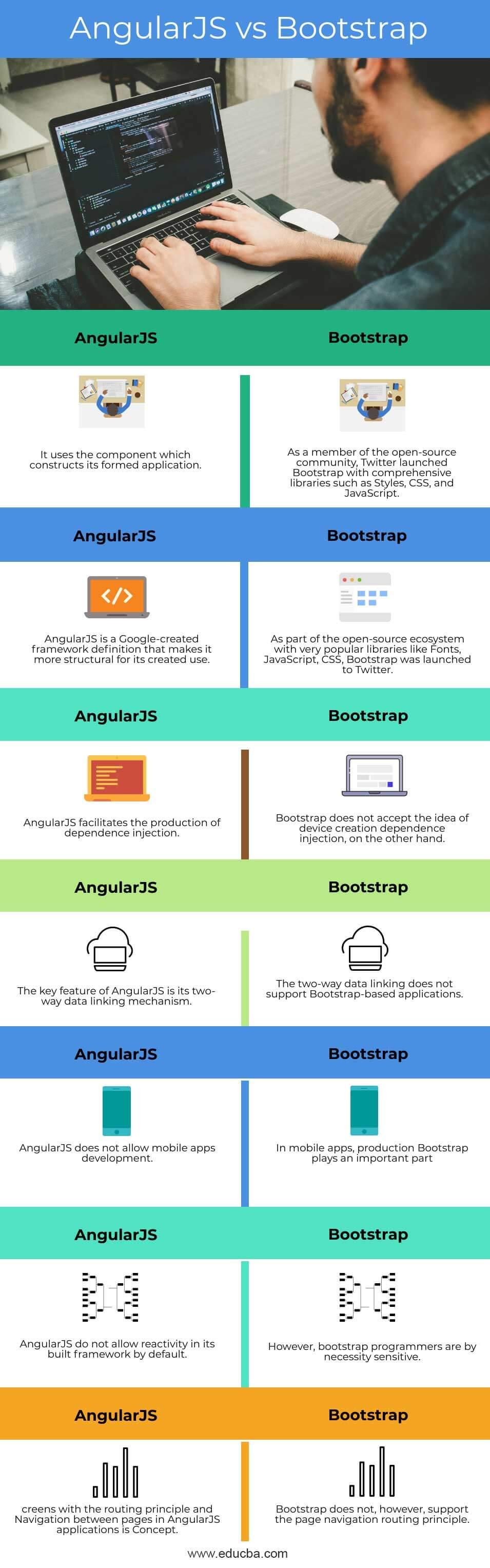 AngularJS-vs-Bootstrap-info