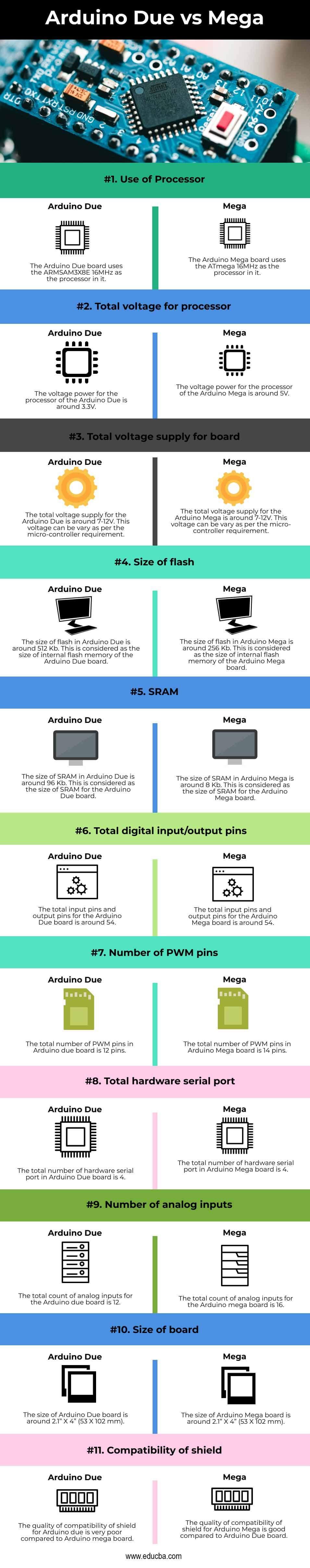 Arduino-Due-vs-Mega-info