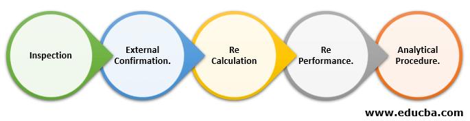 Classifications of Audit Procedures