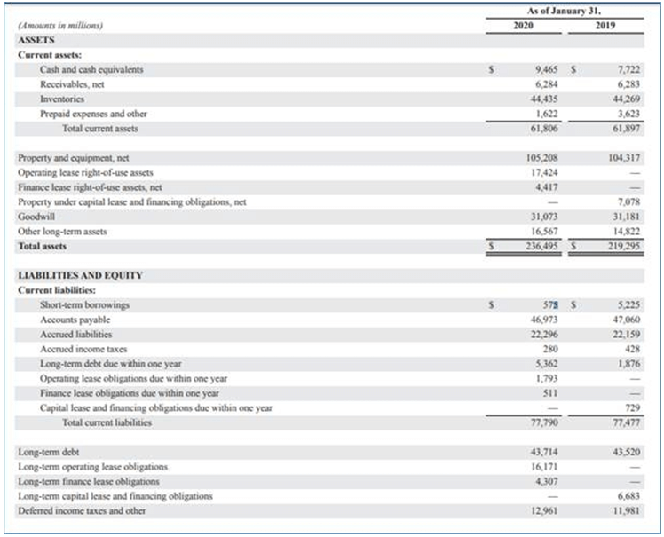 Long Term Debt in Balance Sheet-1.1