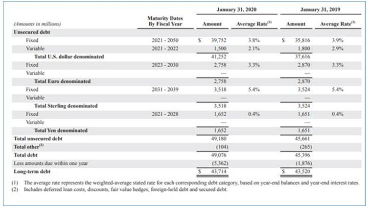 Long Term Debt in Balance Sheet-1.2