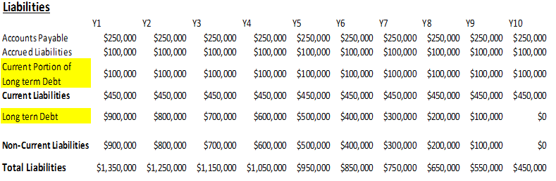 Long Term Debt in Balance Sheet-1.3