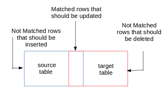 SQL Merge Two Tables-1.1