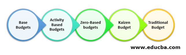 Types of Budgeting