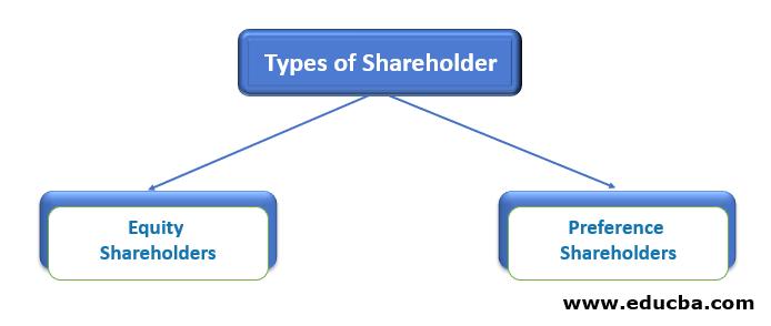 Types of Shareholder