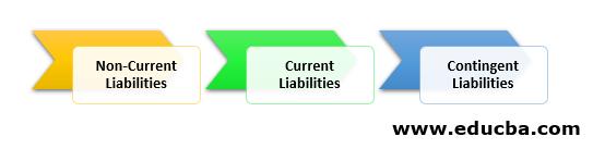 three types of liabilities