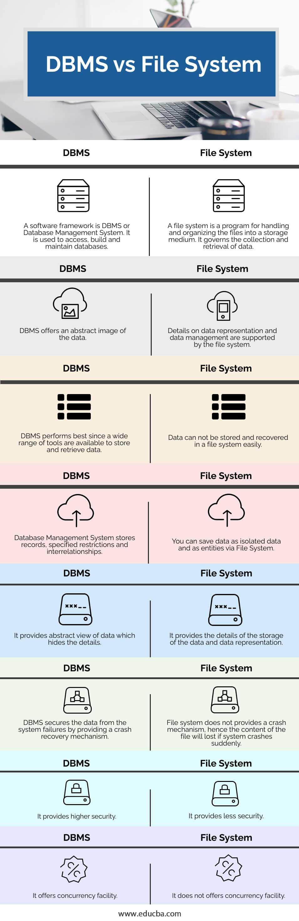 DBMS-vs-File-System-info