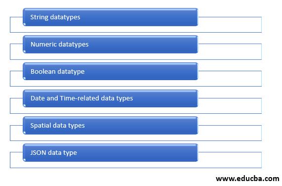 Datatypes in MySQL