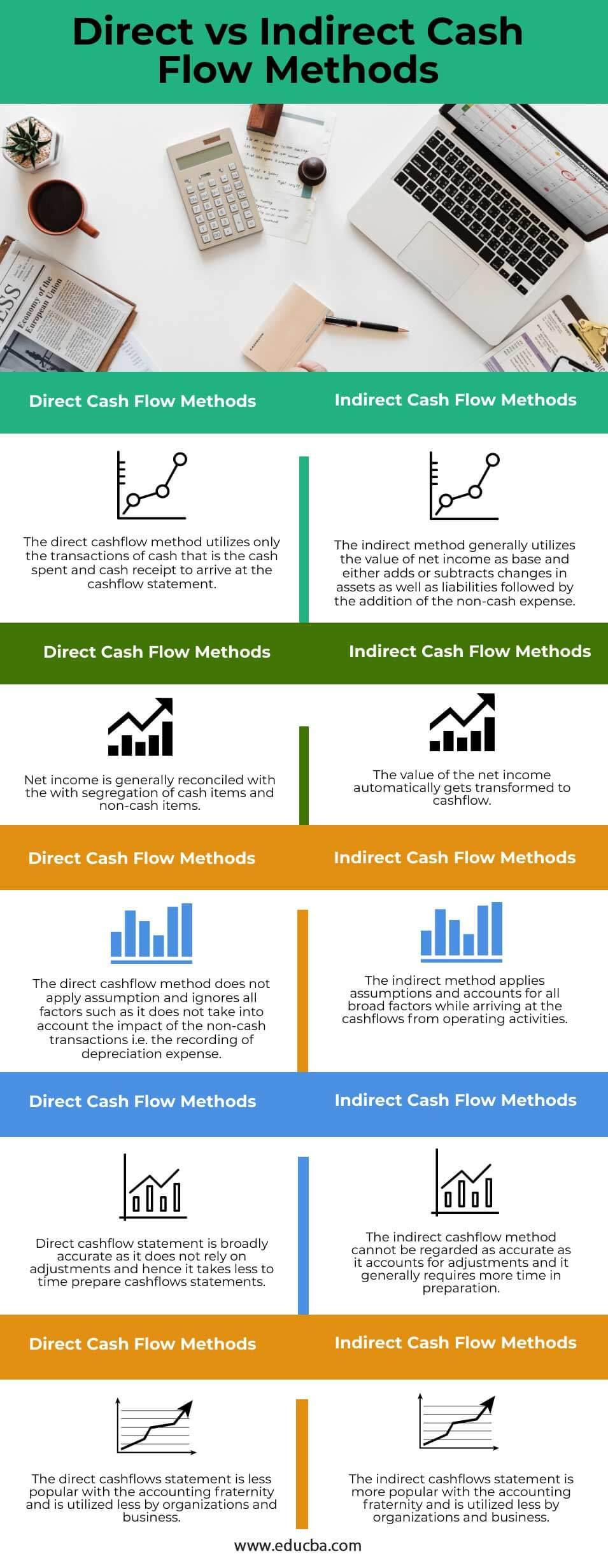 Direct-vs-Indirect-Cash-Flow-Methods-info