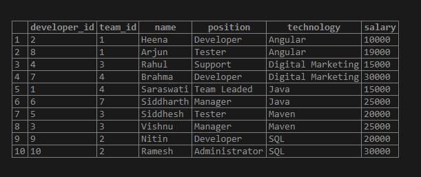 SQL ORDER BY Ascending 4