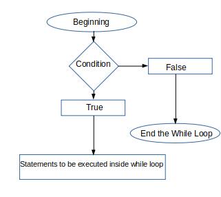 SQL for loop 1