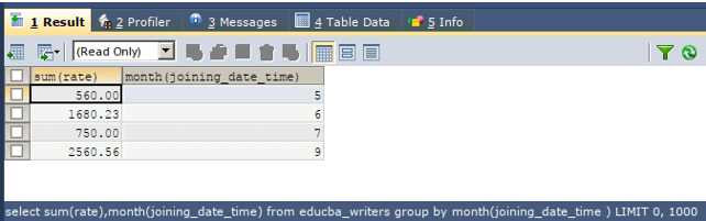 months total rate in educba_writers table