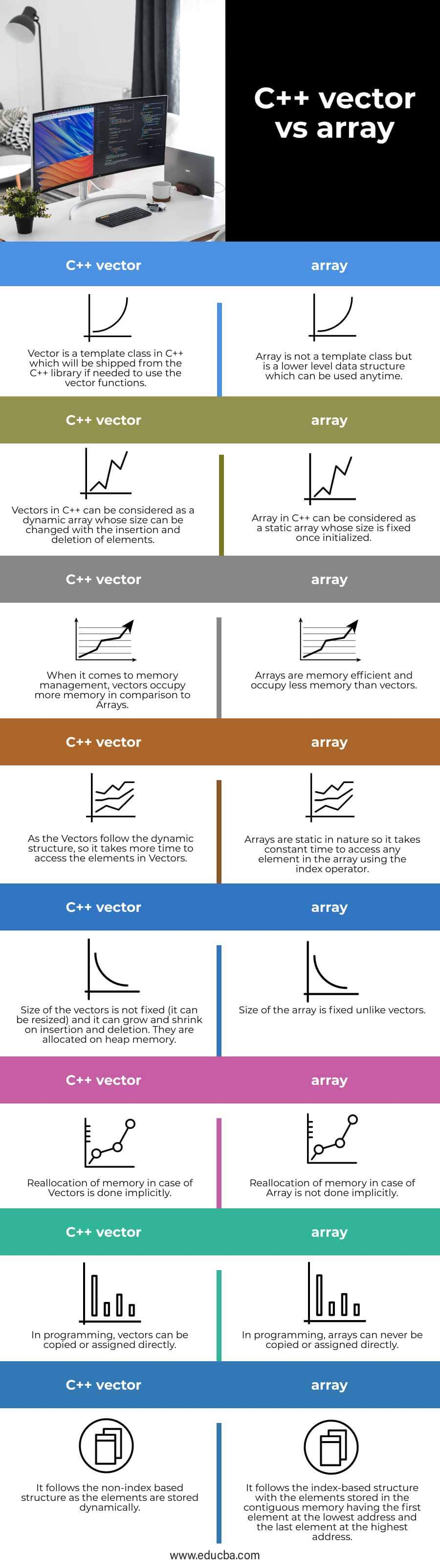 C++-vector-vs-array-info