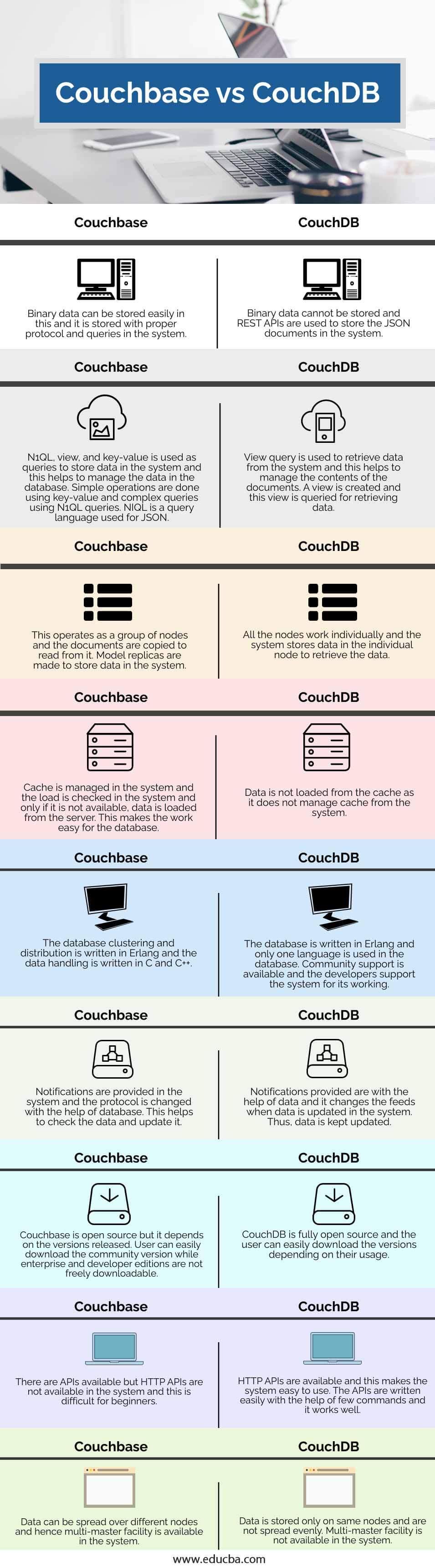 Couchbase-vs-CouchDB-info