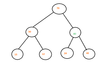 Heap Data Structure-1.3