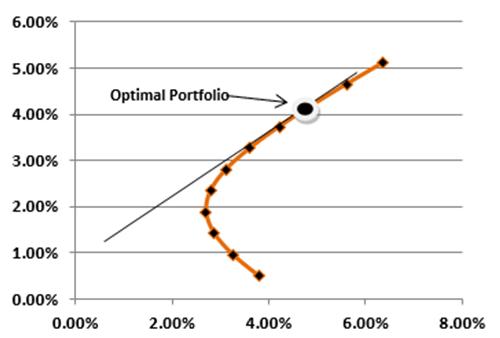 Portfolio Optimization-1.1