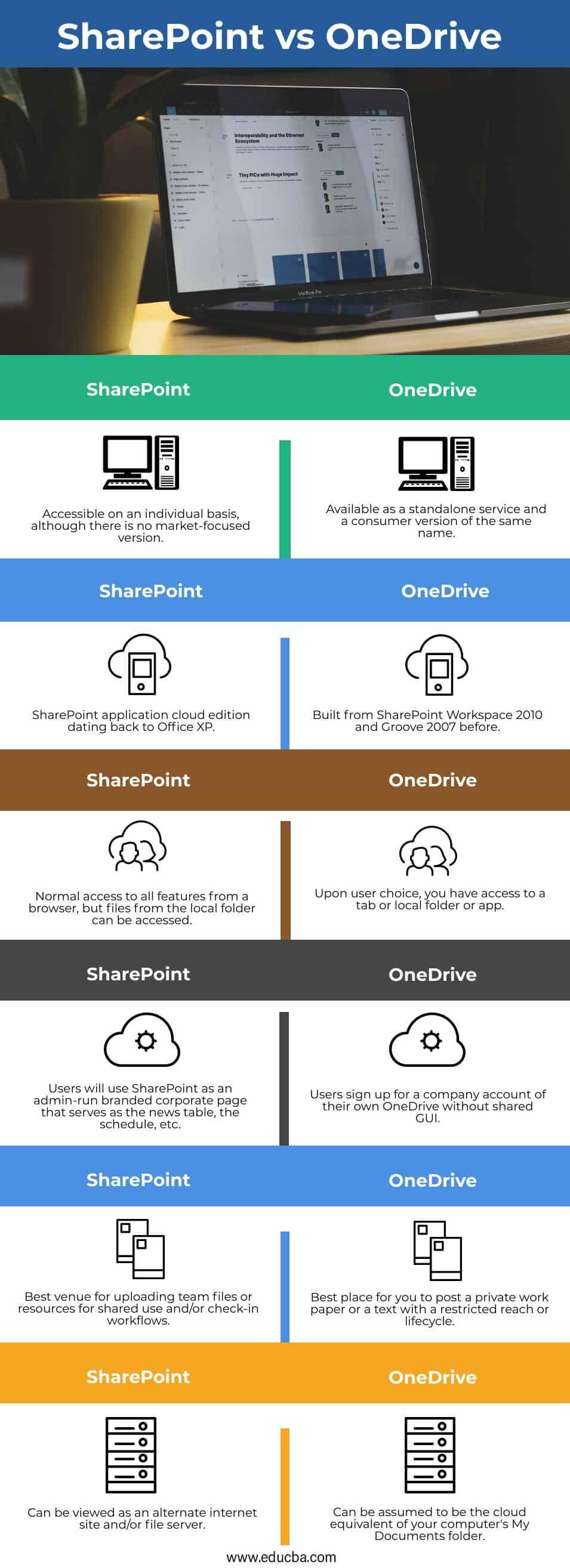 SharePoint-vs-OneDrive-info
