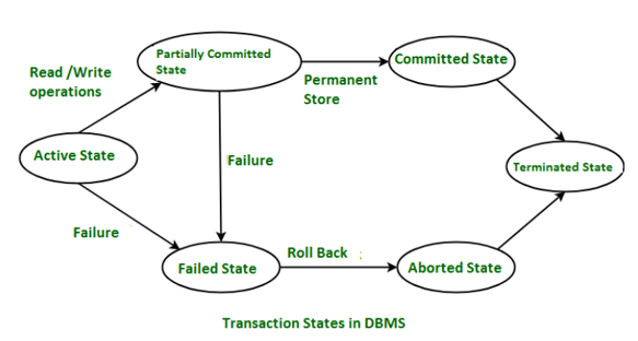 States of Transaction in DBMS