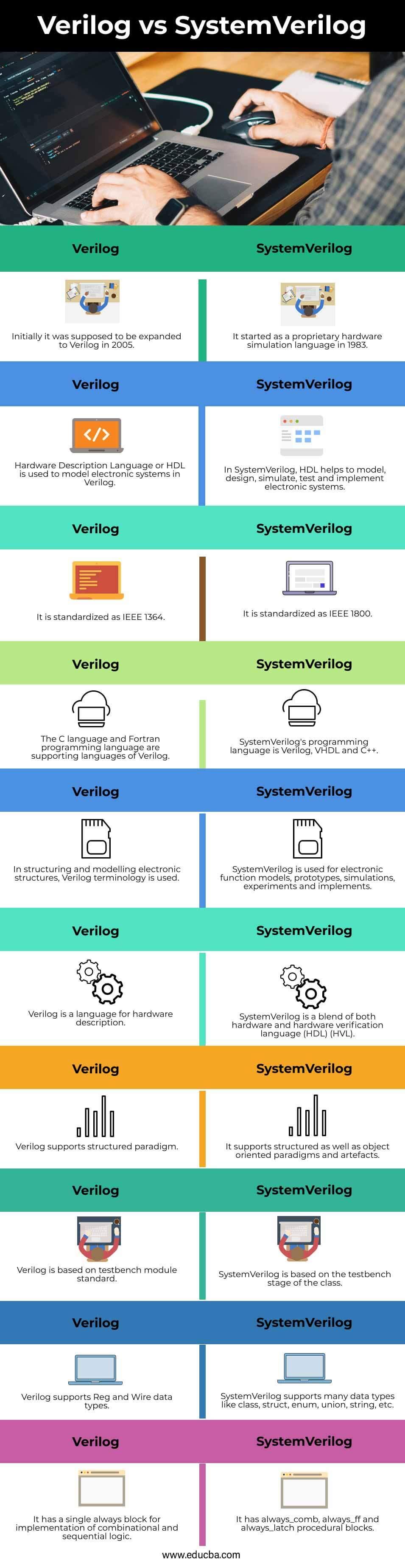 Verilog-vs-SystemVerilog-info